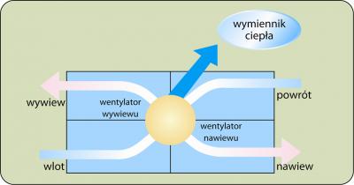 Centrala wentylacyjna MDV